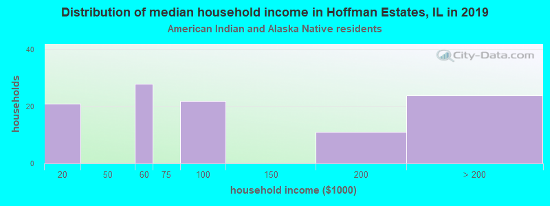 Hoffman Estates household income for American Indian and Alaska Native householders