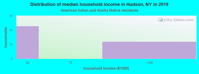 Hudson household income for American Indian and Alaska Native householders