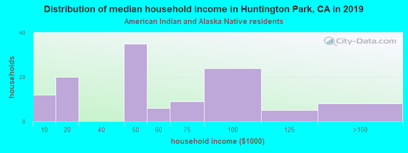 Huntington Park household income for American Indian and Alaska Native householders