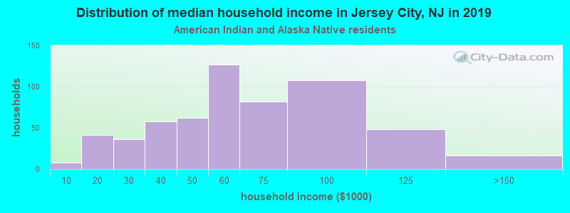 Jersey City household income for American Indian and Alaska Native householders
