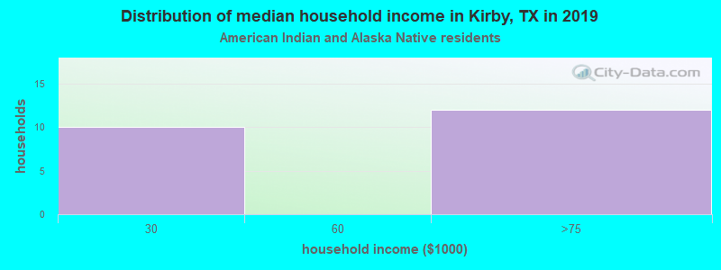 Kirby household income for American Indian and Alaska Native householders