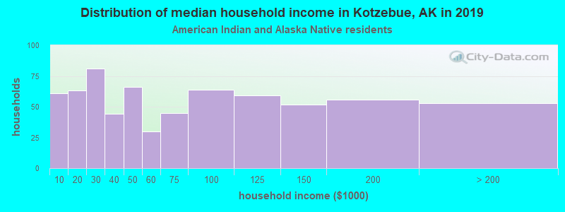 Kotzebue household income for American Indian and Alaska Native householders