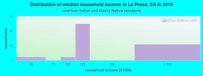 La Presa household income for American Indian and Alaska Native householders