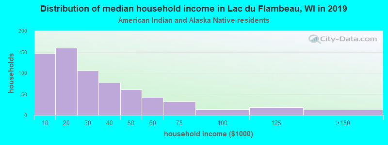 Lac du Flambeau household income for American Indian and Alaska Native householders
