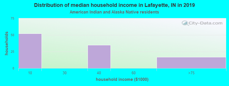 Lafayette household income for American Indian and Alaska Native householders