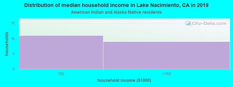 Lake Nacimiento household income for American Indian and Alaska Native householders