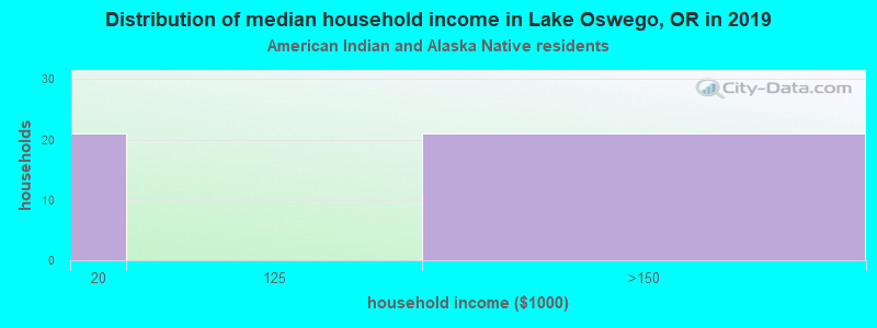 Lake Oswego household income for American Indian and Alaska Native householders