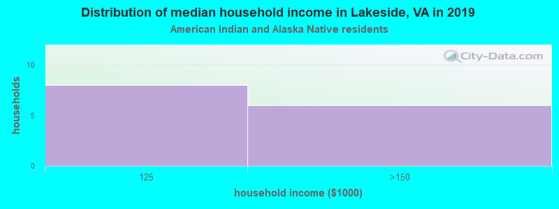 Lakeside household income for American Indian and Alaska Native householders