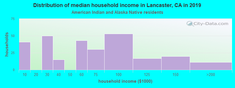 Distribution of median household income in Lancaster, CA in 2019