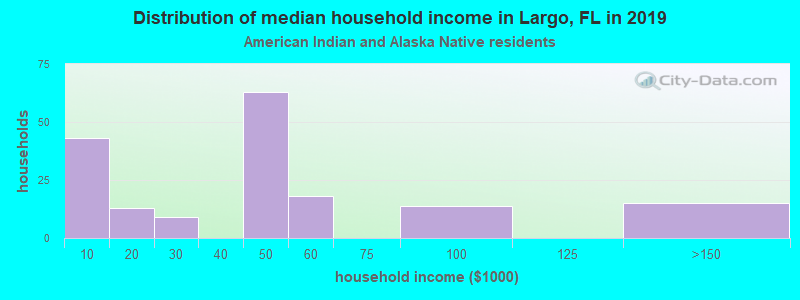 Largo household income for American Indian and Alaska Native householders
