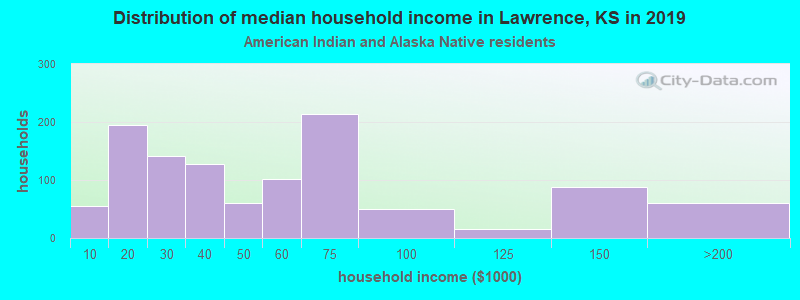 Lawrence household income for American Indian and Alaska Native householders