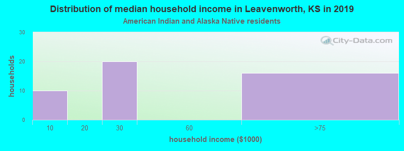 Leavenworth household income for American Indian and Alaska Native householders