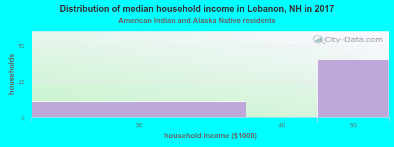 Lebanon household income for American Indian and Alaska Native householders