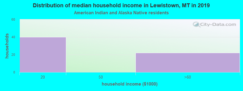 Lewistown household income for American Indian and Alaska Native householders