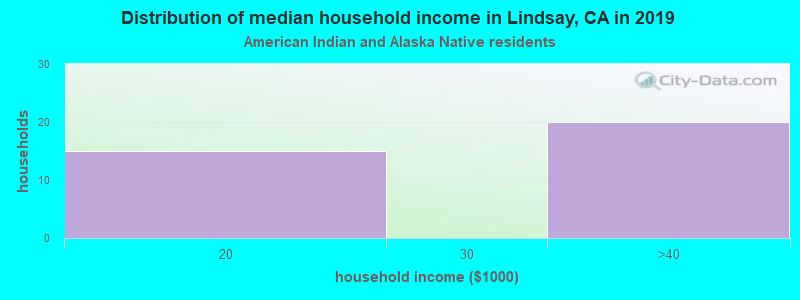 Lindsay household income for American Indian and Alaska Native householders