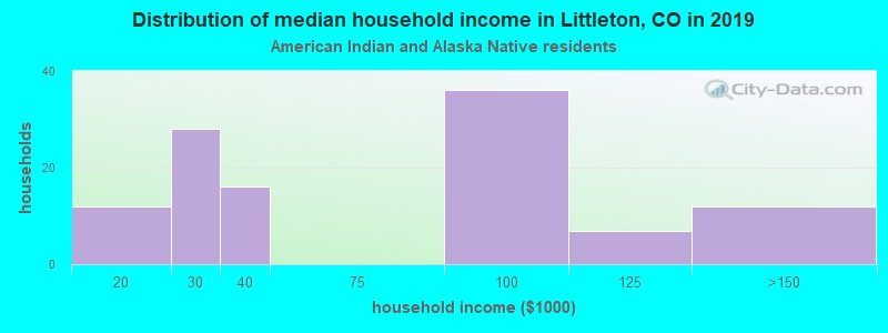 Littleton household income for American Indian and Alaska Native householders