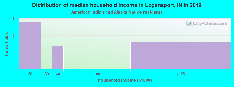 Logansport household income for American Indian and Alaska Native householders