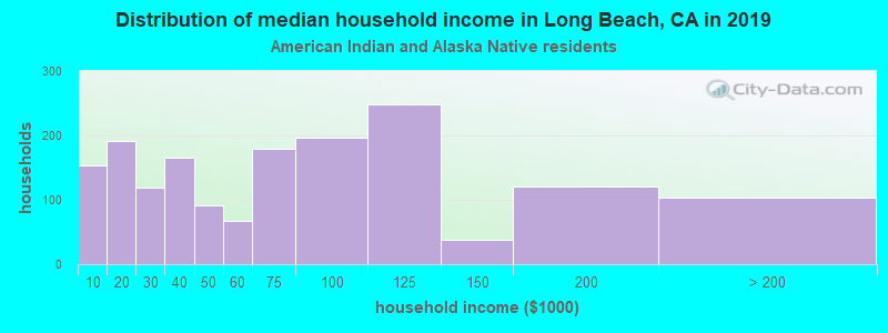 Long Beach household income for American Indian and Alaska Native householders
