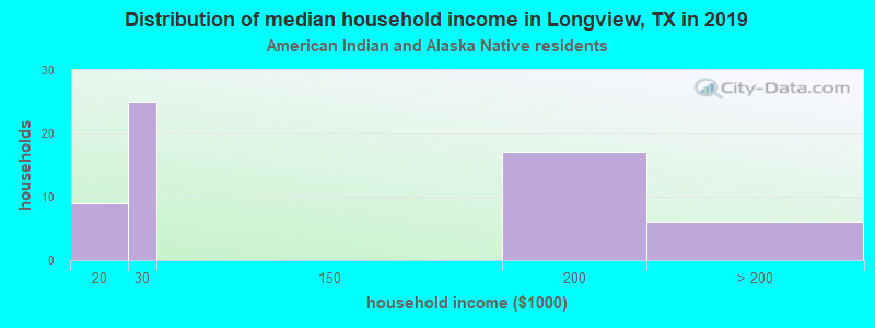 Longview household income for American Indian and Alaska Native householders
