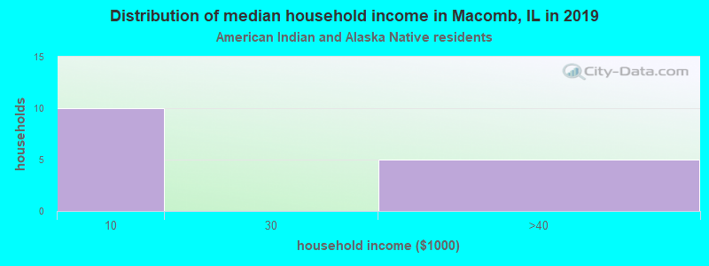 Macomb household income for American Indian and Alaska Native householders