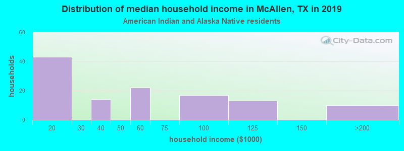 McAllen household income for American Indian and Alaska Native householders