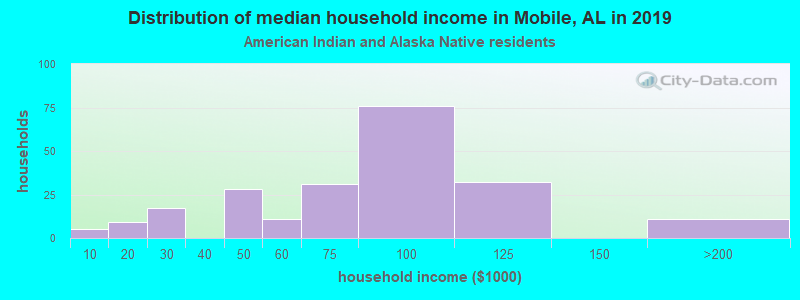 Mobile household income for American Indian and Alaska Native householders