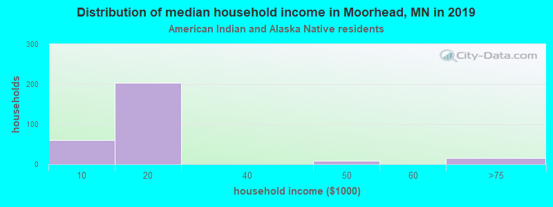 Moorhead household income for American Indian and Alaska Native householders
