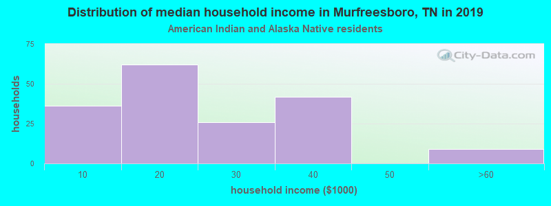 Murfreesboro household income for American Indian and Alaska Native householders