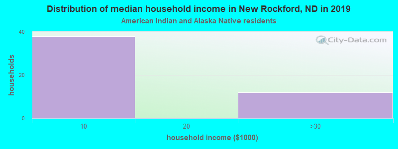 New Rockford household income for American Indian and Alaska Native householders