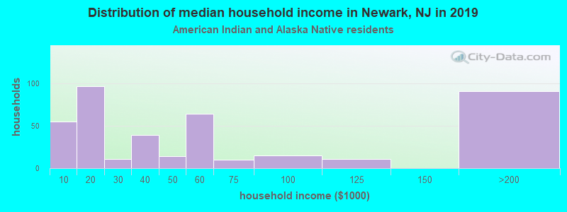 Newark household income for American Indian and Alaska Native householders