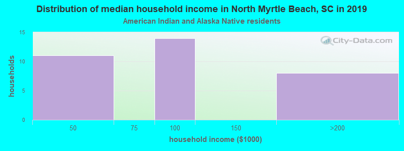 North Myrtle Beach household income for American Indian and Alaska Native householders