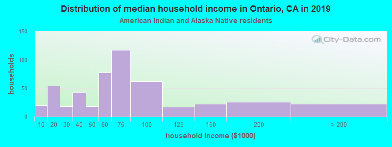 Ontario household income for American Indian and Alaska Native householders