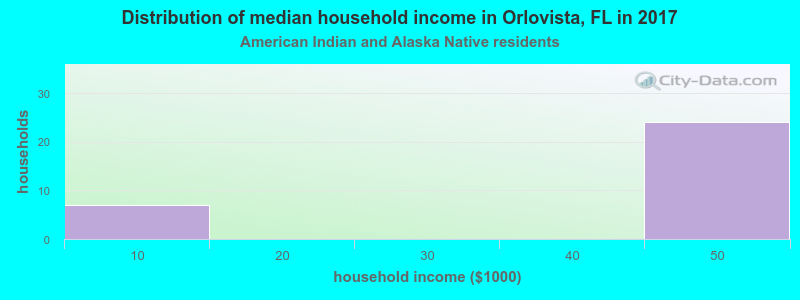 Orlovista household income for American Indian and Alaska Native householders