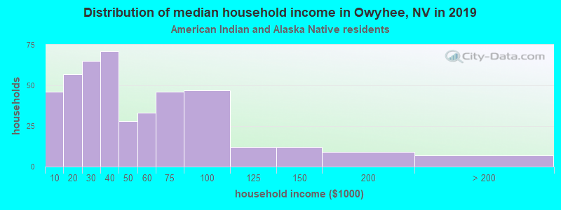 Owyhee household income for American Indian and Alaska Native householders