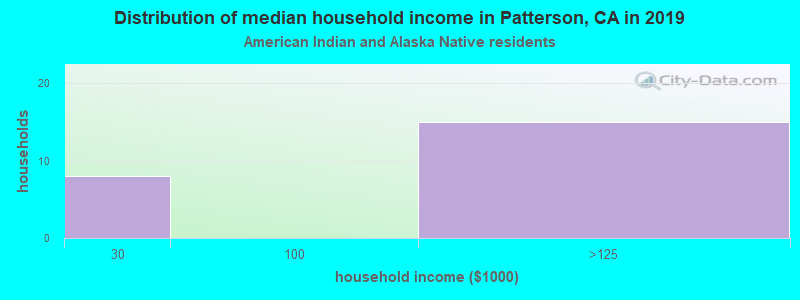 Patterson household income for American Indian and Alaska Native householders