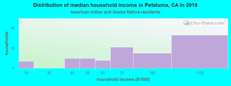 Petaluma household income for American Indian and Alaska Native householders