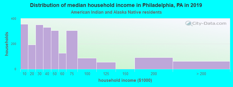 Philadelphia household income for American Indian and Alaska Native householders