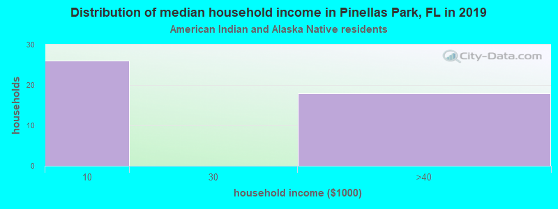 Pinellas Park household income for American Indian and Alaska Native householders