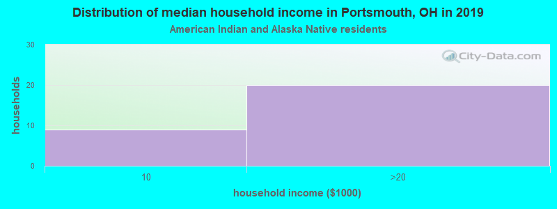 Portsmouth household income for American Indian and Alaska Native householders