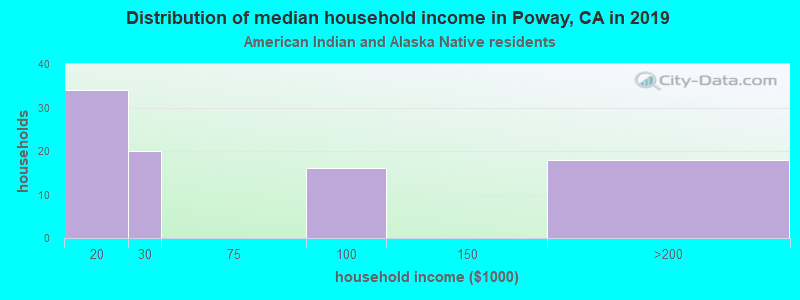 Poway household income for American Indian and Alaska Native householders