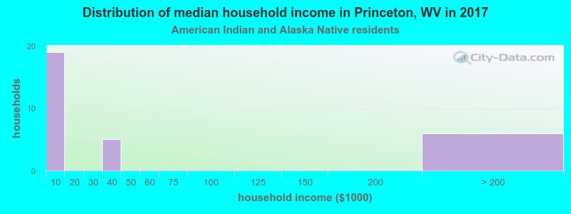 Princeton household income for American Indian and Alaska Native householders