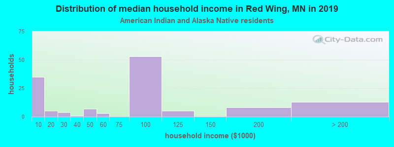 Red Wing household income for American Indian and Alaska Native householders