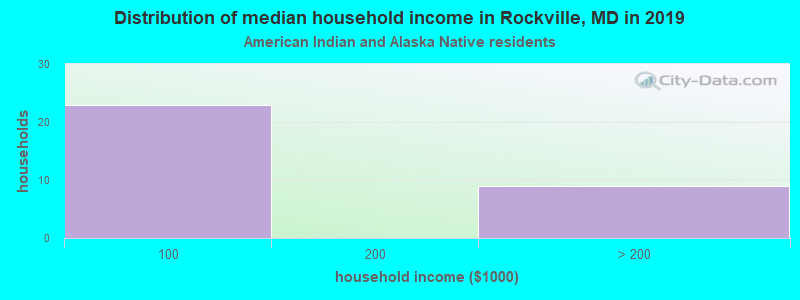 Rockville household income for American Indian and Alaska Native householders