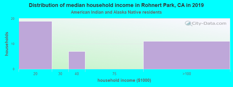 Rohnert Park household income for American Indian and Alaska Native householders