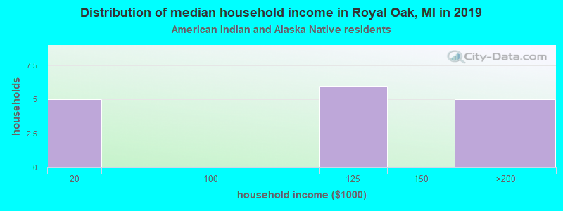 Royal Oak household income for American Indian and Alaska Native householders
