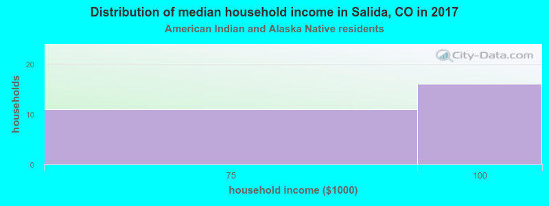 Salida household income for American Indian and Alaska Native householders