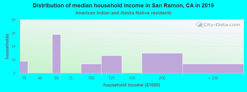 San Ramon household income for American Indian and Alaska Native householders