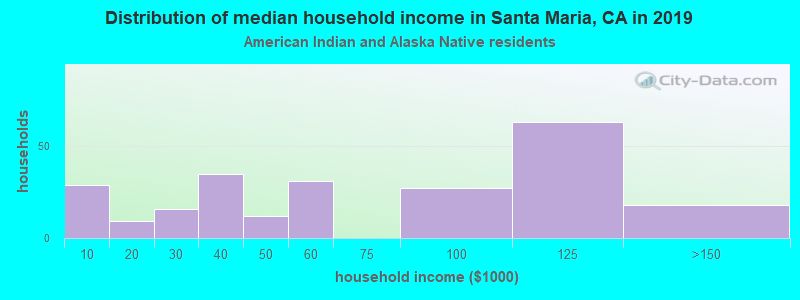 Santa Maria household income for American Indian and Alaska Native householders