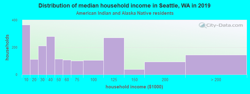 Seattle household income for American Indian and Alaska Native householders