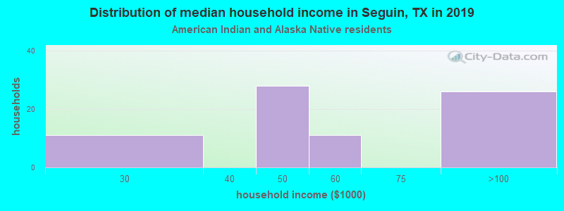Seguin household income for American Indian and Alaska Native householders